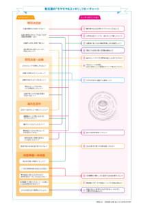 PDF版 駐在妻の『モヤモヤ&スッキリ』フローチャート